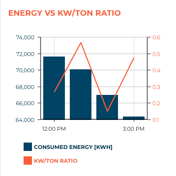 Energy vs kW/ton chart